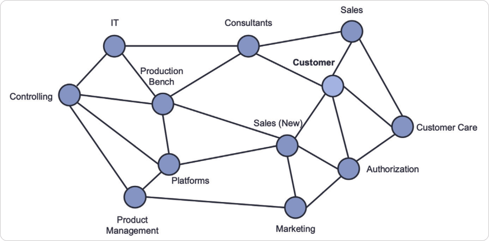 network of interdependent services in a Kanban system