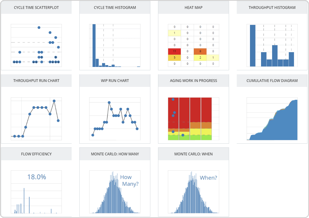 service delivery metrics and charts for predictability and continuous improvement in Kanban