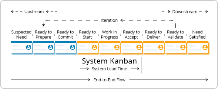 mapping services in a Kanban system