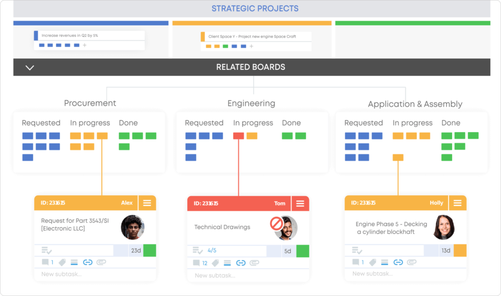 achieving high-level transparency with multiple related Kanban boards