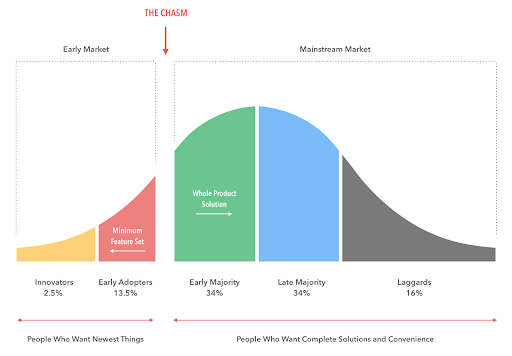 The chasm of product adoption