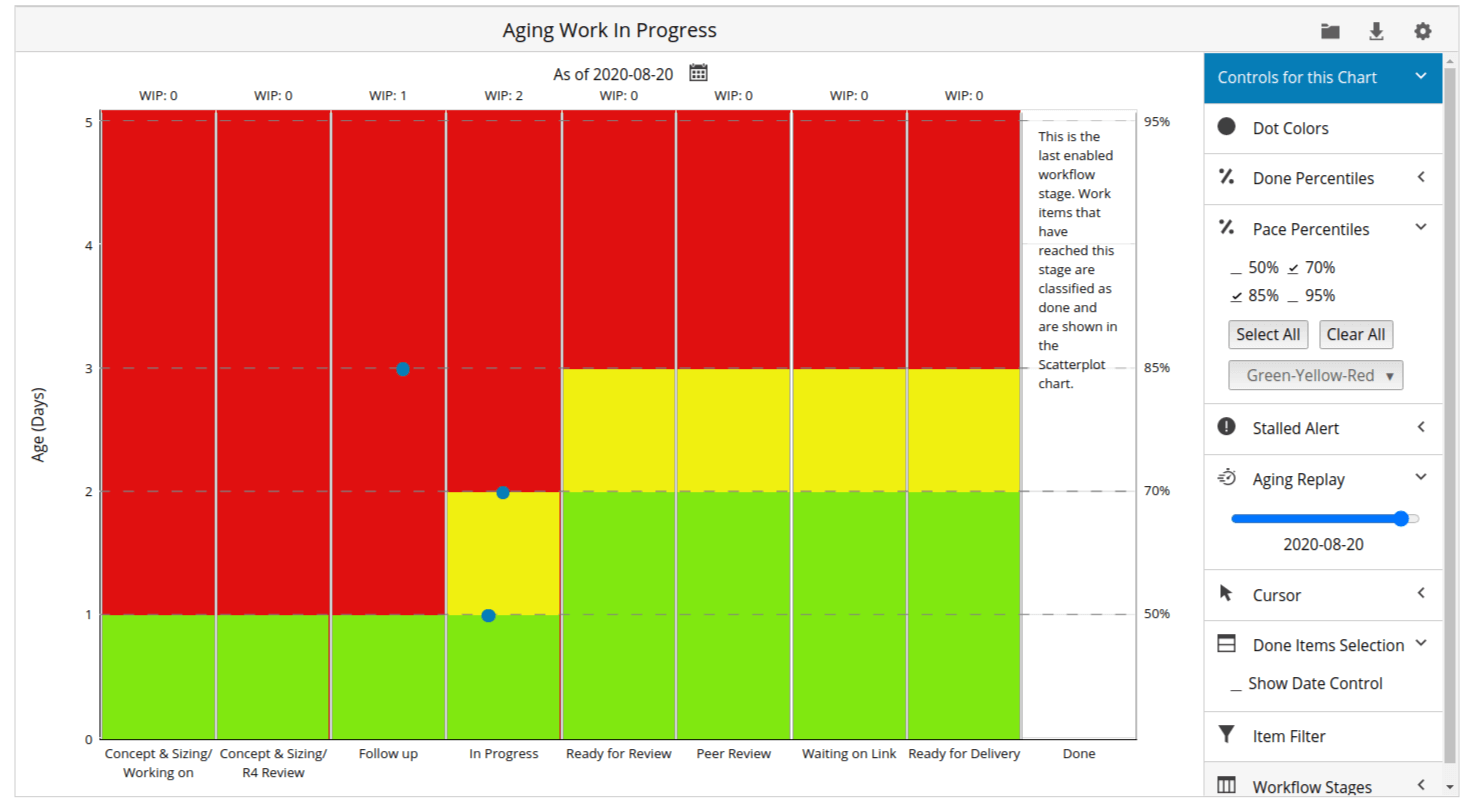 aging wip chart for progress tracking in Kanban