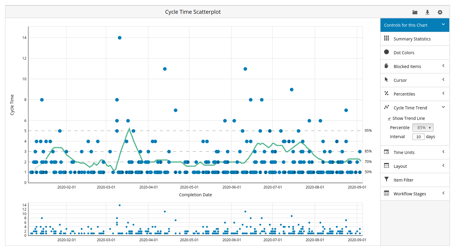 cycle time scatter plot for tracking progress in Kanban