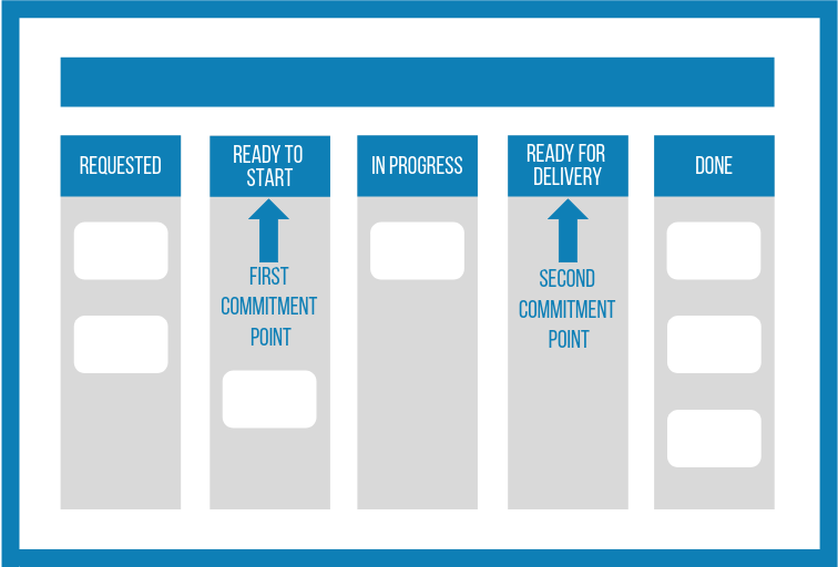 Two phase commitment point in a Kanban System