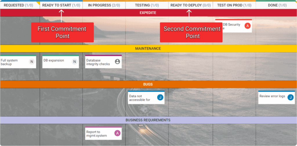 Kanban two phase commitment