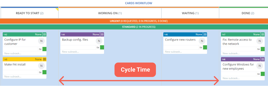 measuring cycle time on a kanban board