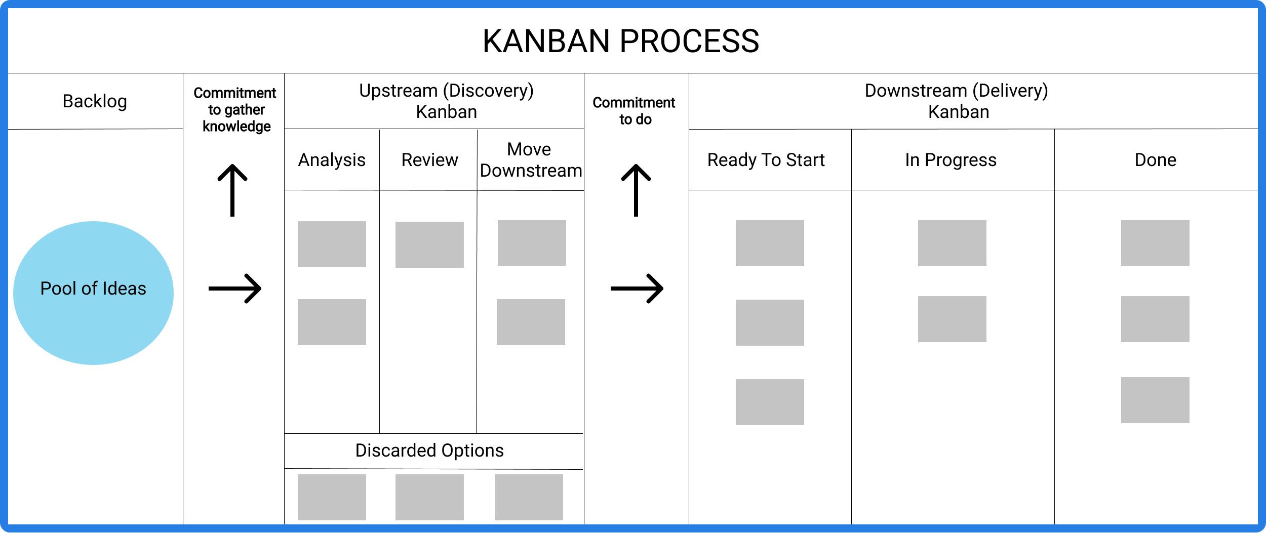 kanban process system