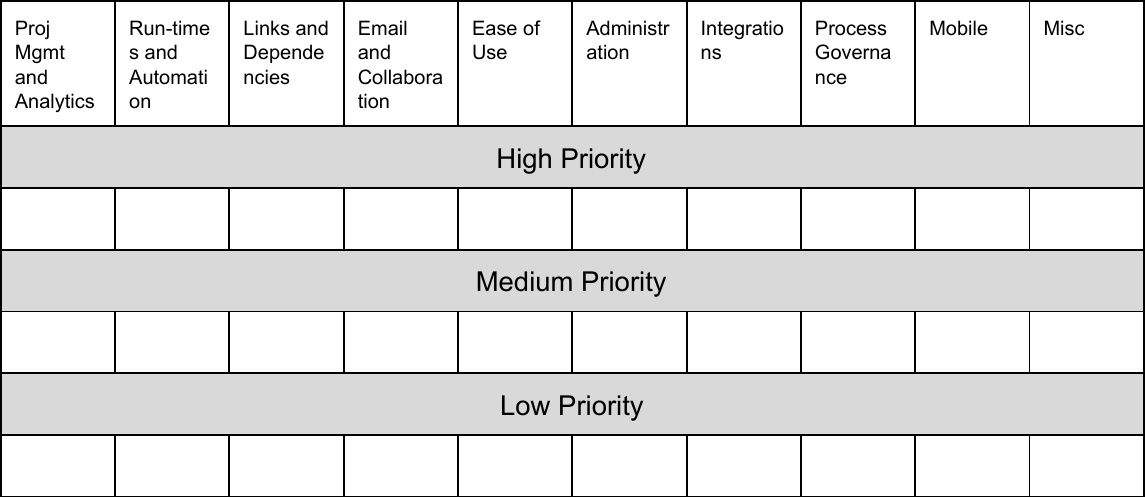 backlog prioritization