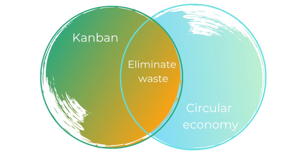 Kanban and Circular economy