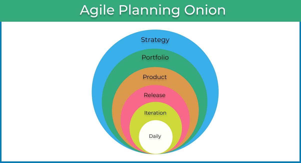 Agile planning onion