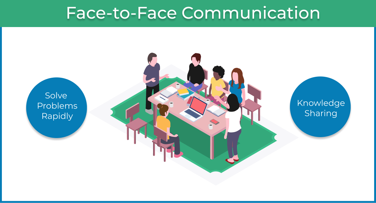 Face to face communication in agile