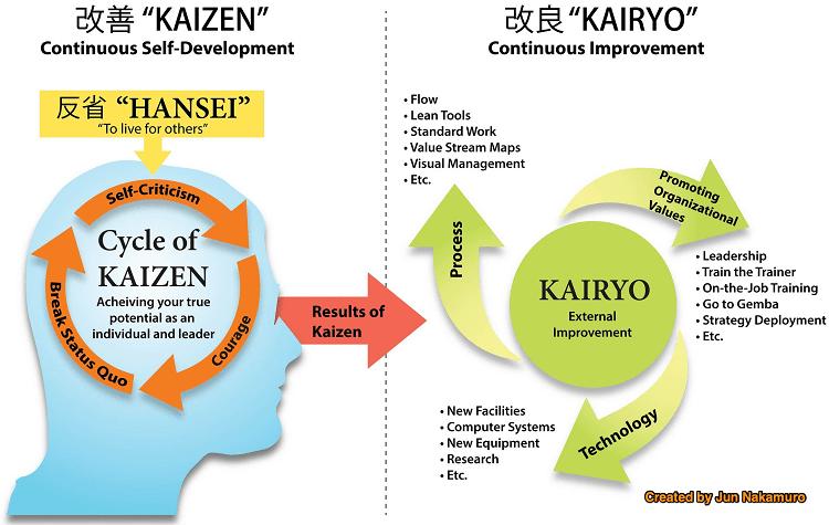 Kaizen_original_translation