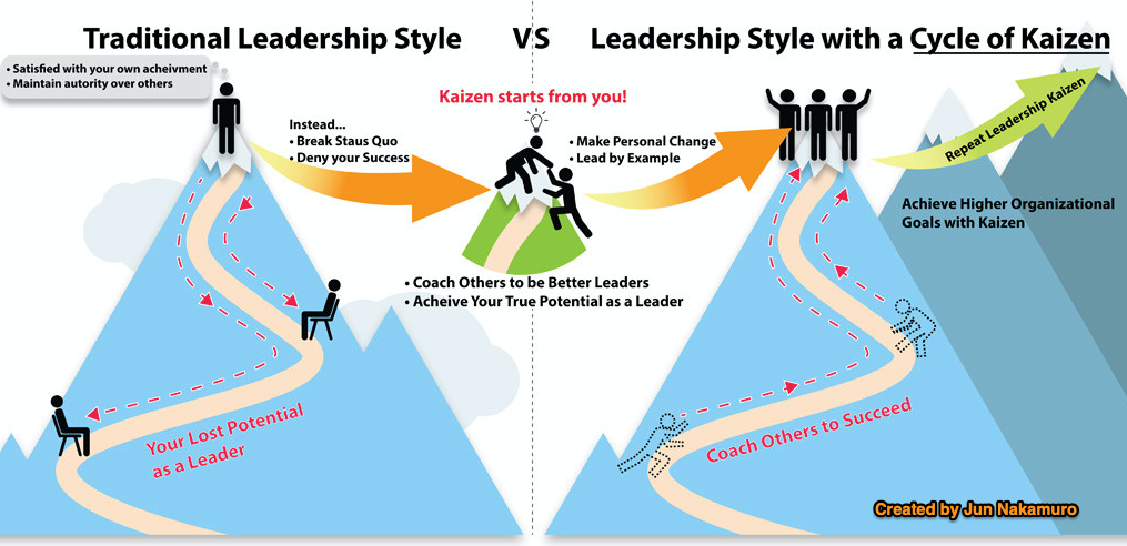 traditional_vs_kaizen_culture