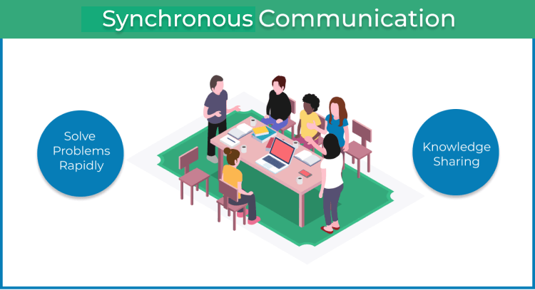 Synchronous Agile Communication