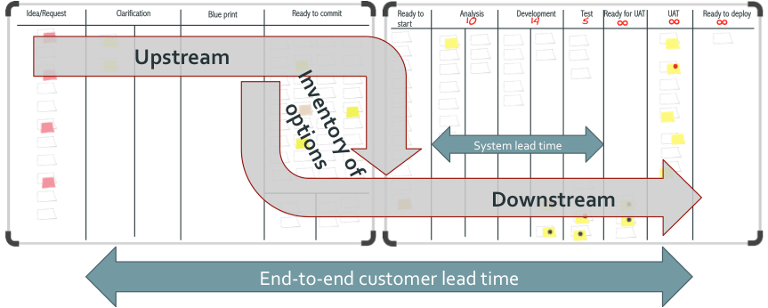 upstream and downstream kanban processes