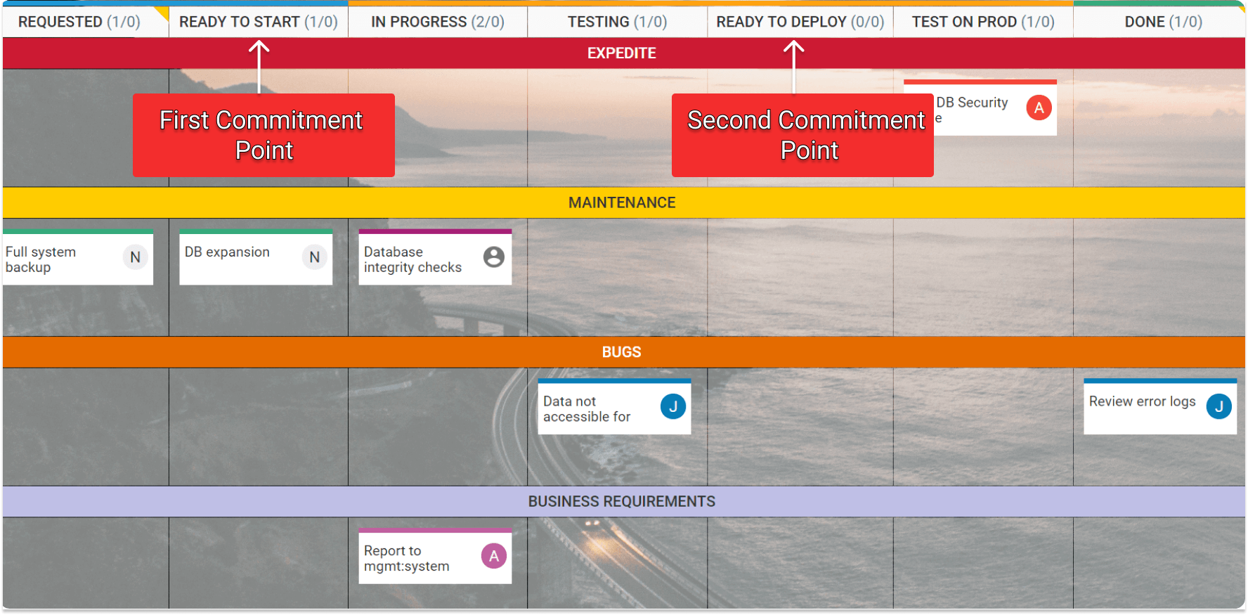 two phase commitment on a kanban board