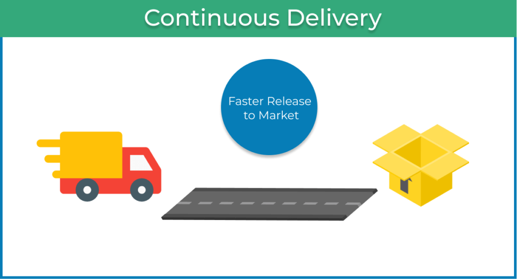continuous market delivery in Agile project management