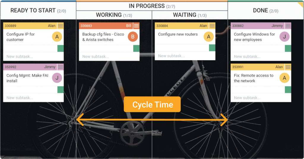 how to measure cycle time on a kanban board