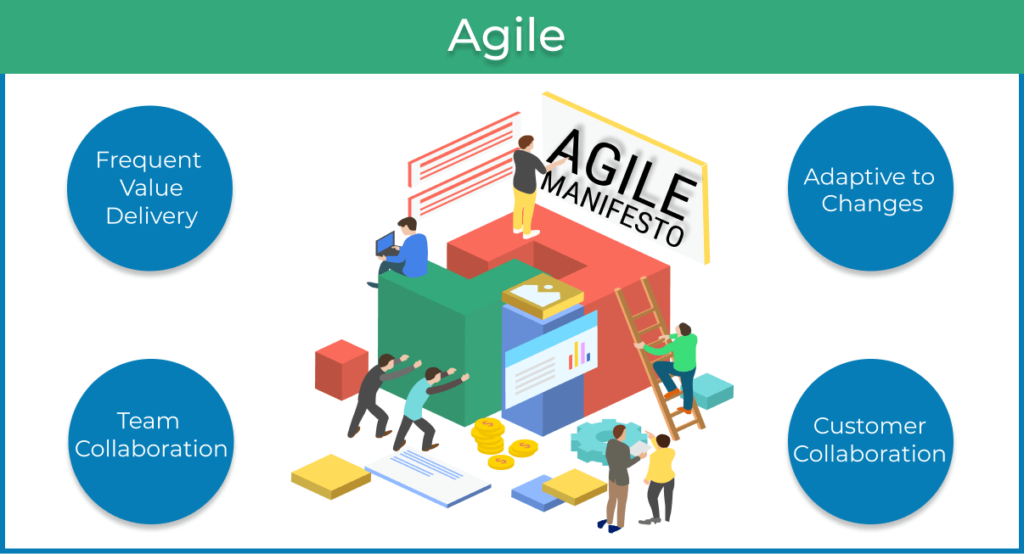 what-is-agile