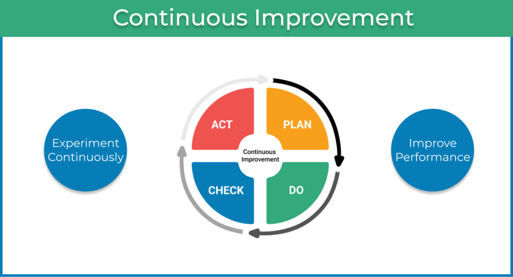 continuous improvement in Agile