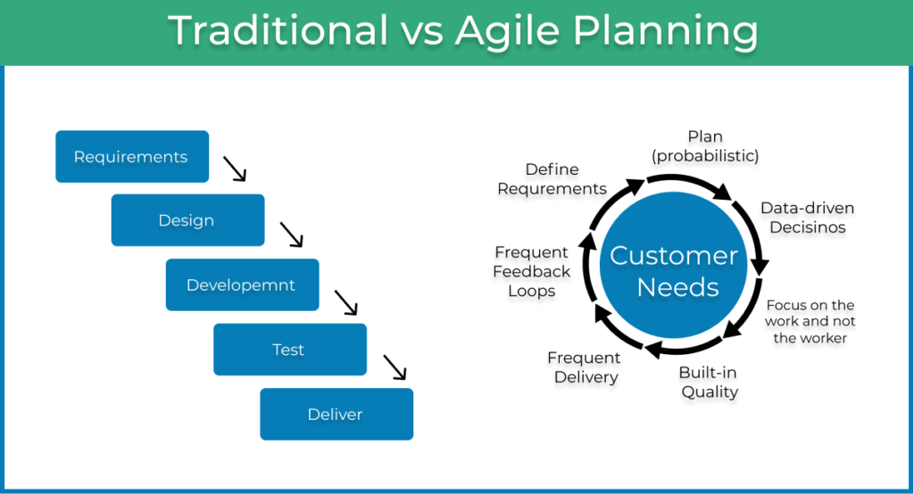 traditional vs agile planning