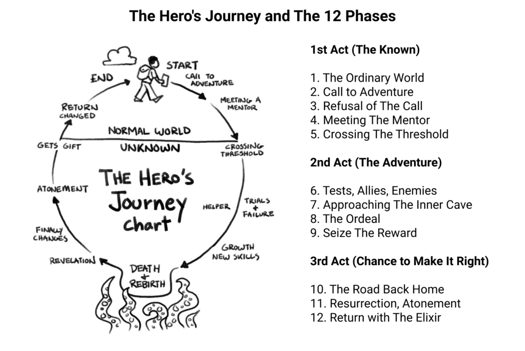 the 12 phases of hero's journey