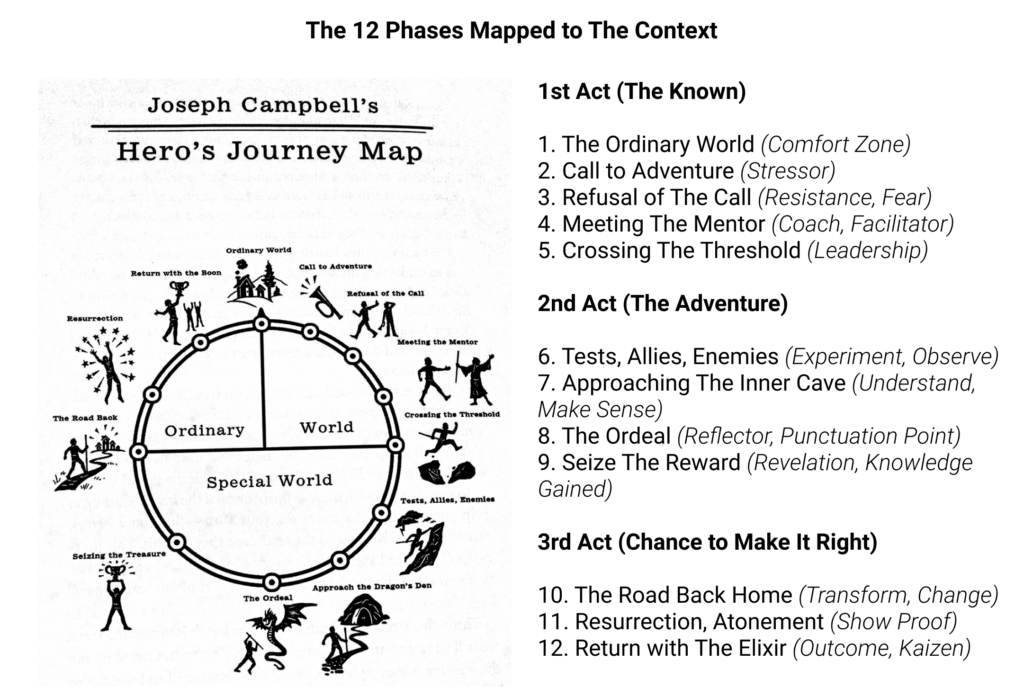 hero's journey mapped to evolutionary change management
