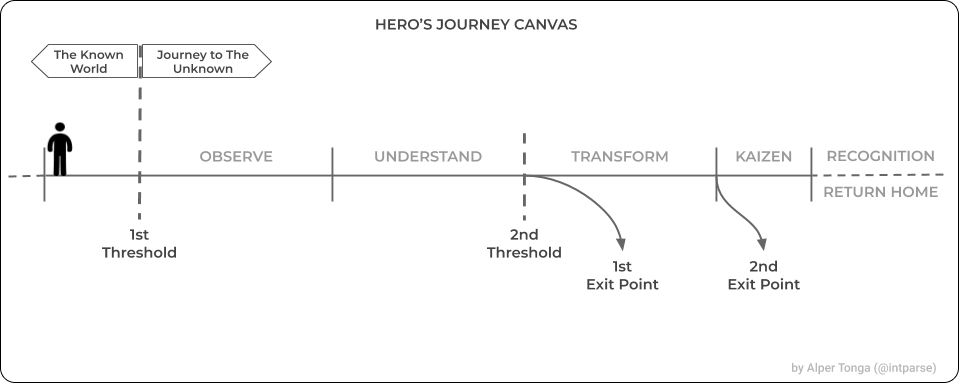 visualize the hero's journey