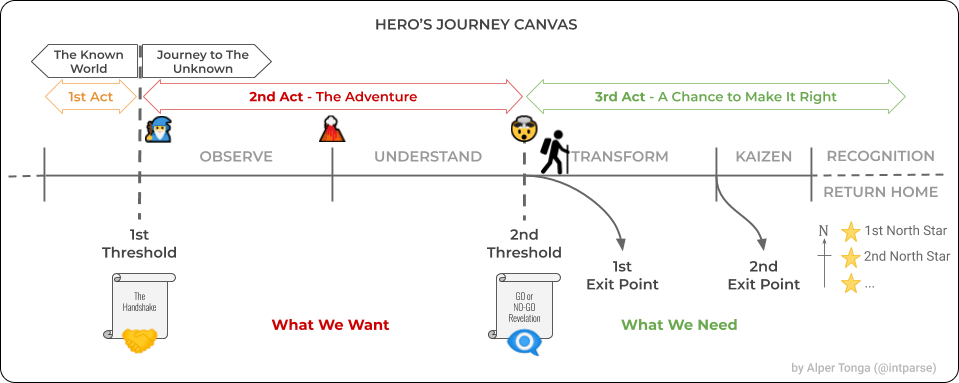 exit points in the hero's journey