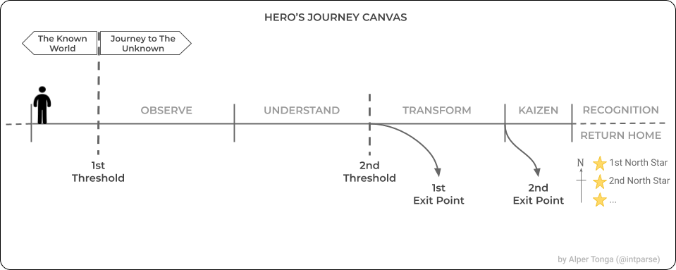 find the motive for undertaking the hero's journey