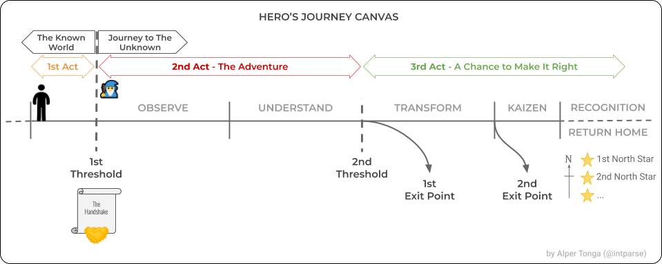 setting up the 3 acts/parts of the hero's journey