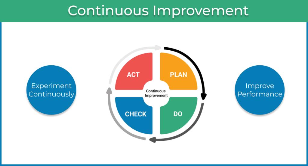 agile continuous improvement