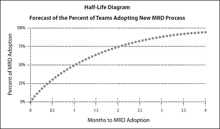 half life diagram in product development