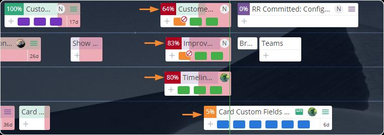 tracking project progress