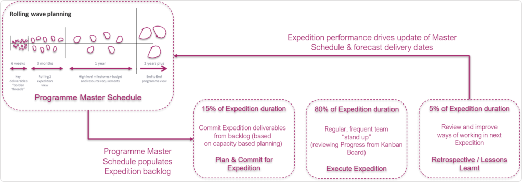 alignment between program master schedule and every expedition increment
