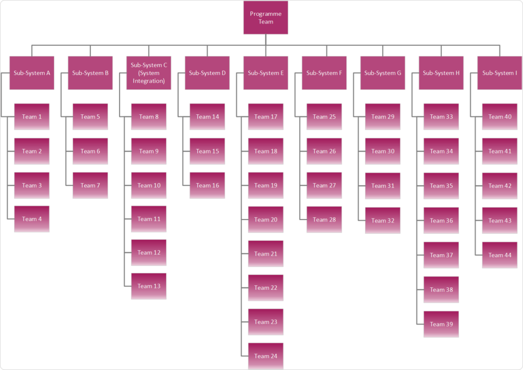 team structure in a large scale agile transformation
