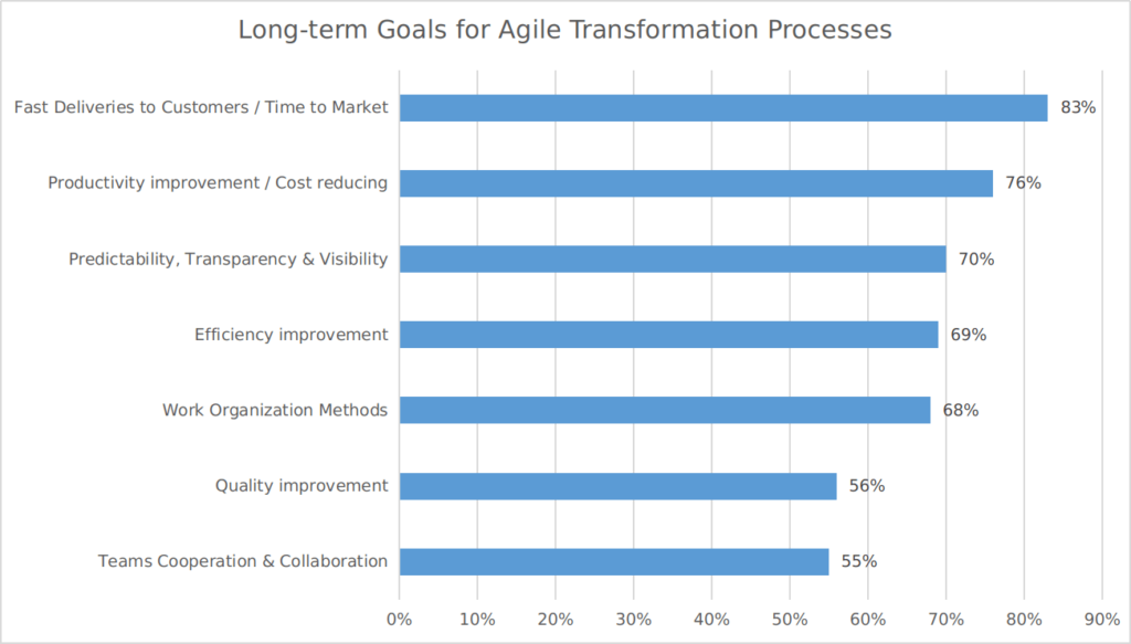 agile-transformation-goals