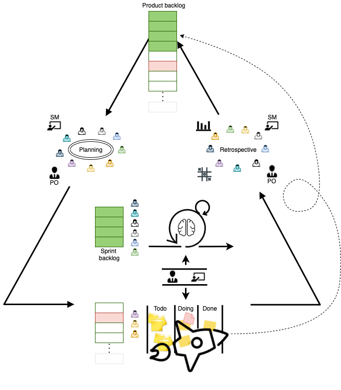 work process diagram of using kanban and scrum squads together