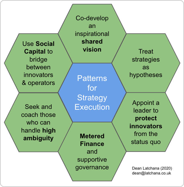 patterns for strategic execution