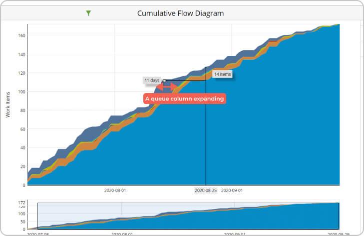 spot queue columns and bottlenecks on a cumulative flow diagram