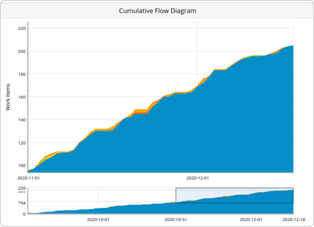 cumulative flow diagram for workflow stability