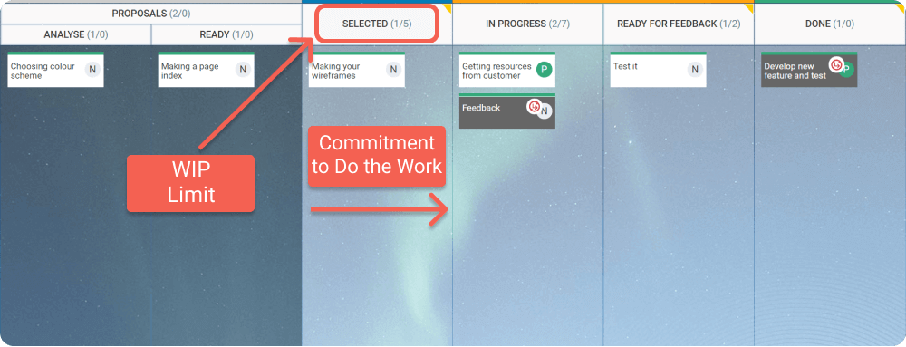 create and replenish wip-limited commitment points on your kanban board to control arrivals of new work