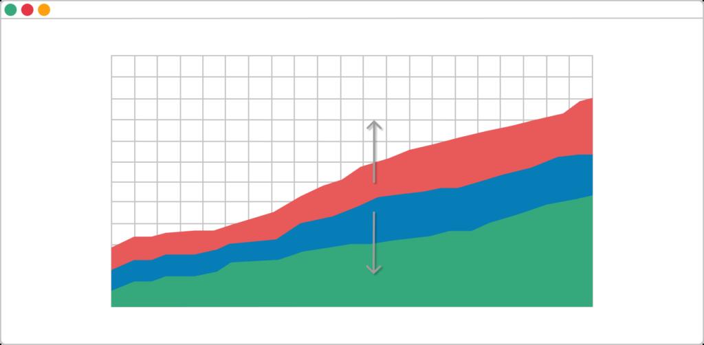 spot bottlenecks when the bands are increasing on a cumulative flow diagram