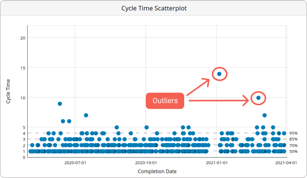 spot process outliers that affect predictability with the help of a cycle time scatterplot