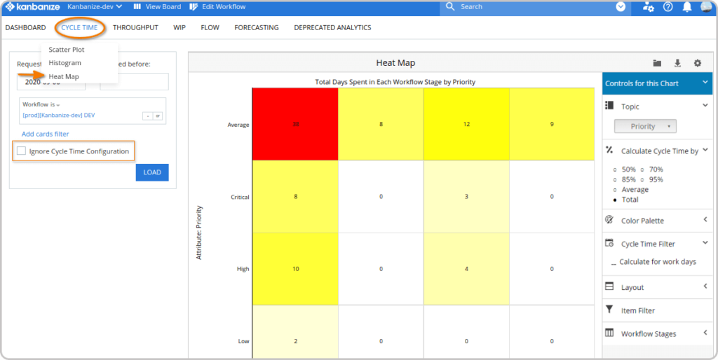 Cycle Time Heat Map