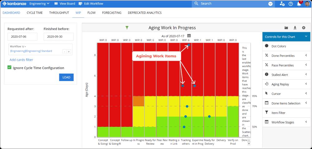 Aging Work In Progress (WIP)