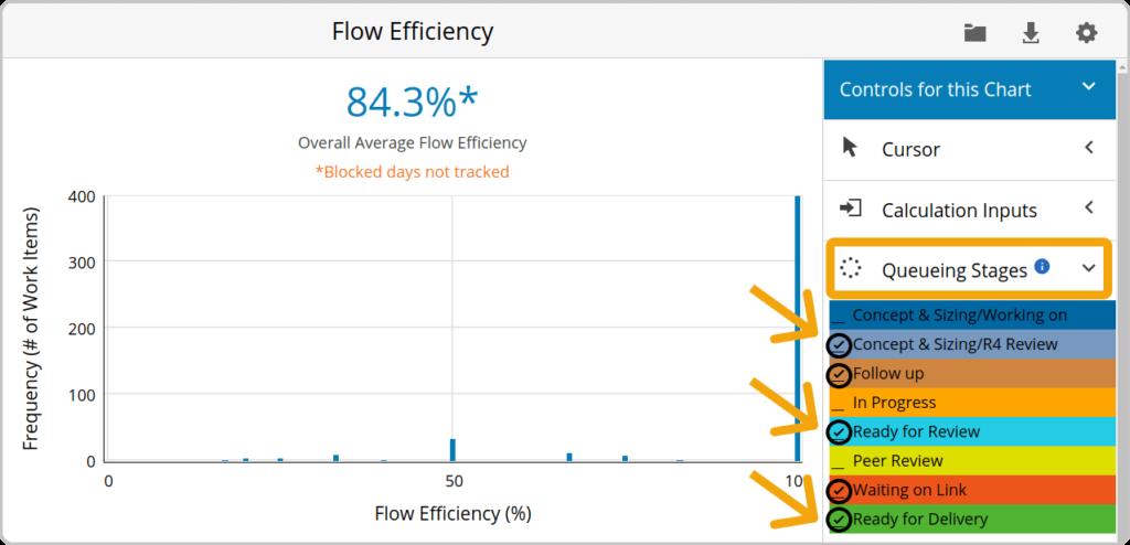 Flow Efficiency