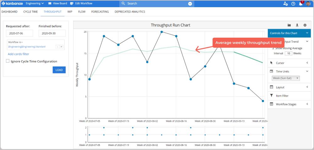 Throughput Run Chart