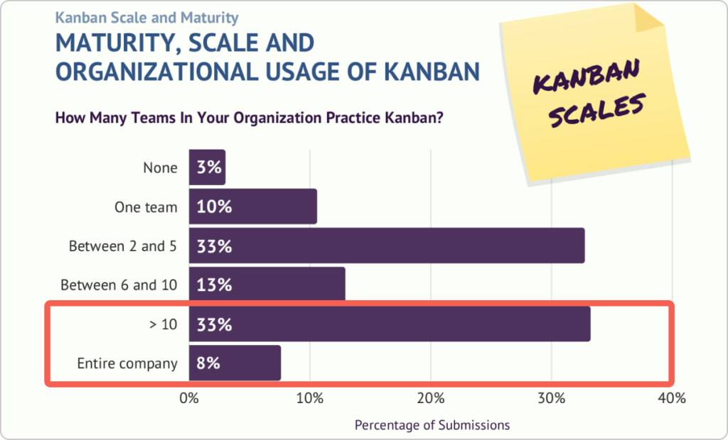 research showing that Kanban can be applied across many teams and entire organizations