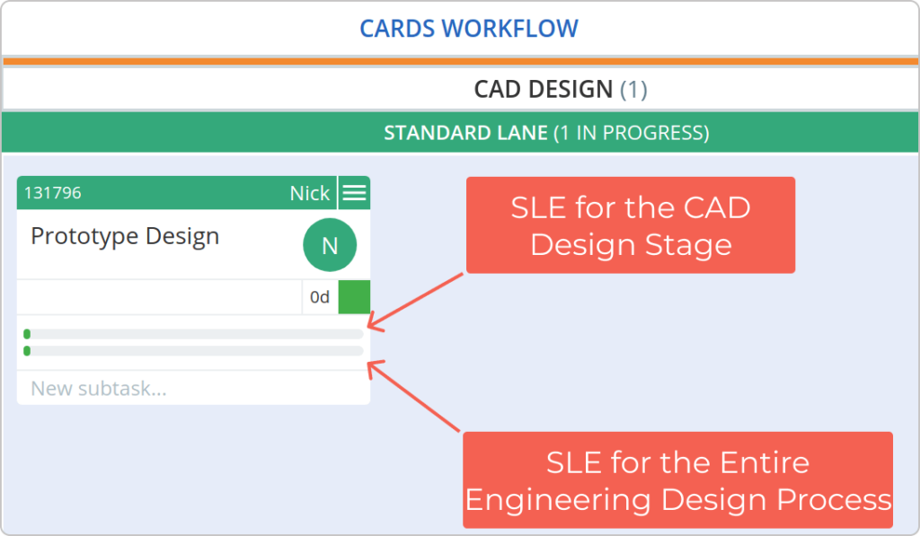 tracking the entire workflow on a Kanban board with sles